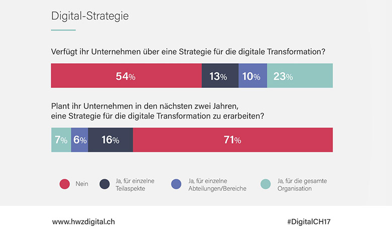 digital-strategie-hwzdigital